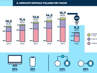 Mercato digitale italiano dei viaggi