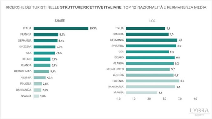 Ricerche turisti strutture ricettive italiane
