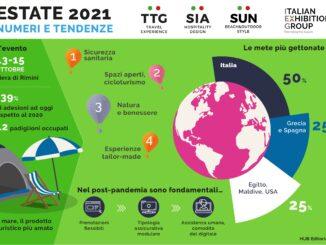 TTG Rimini 2021