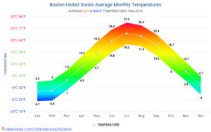 Clima di Boston, grafico