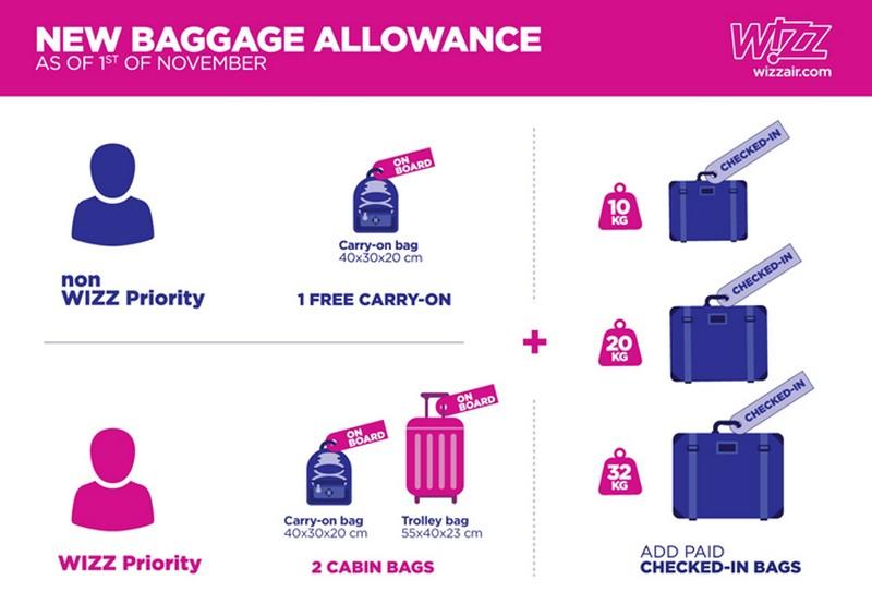 Wizz Air bagagli a mano e bagagli in stiva